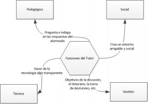 Funciones del Tutor. A partir de Berge (1995)