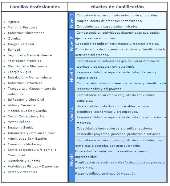 Catálogo Nacional de las Cualificaciones. Estructura