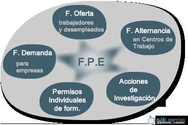 Iniciativas de la FPE