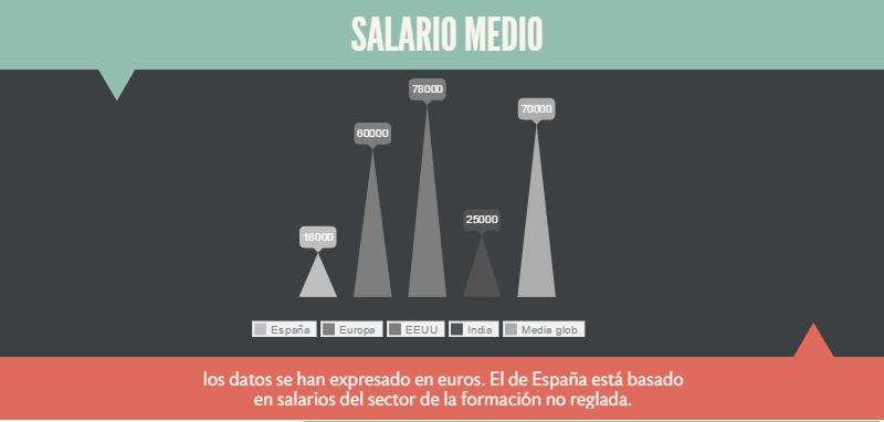 ¿Cuánto se cobra en #elearning? España y su modelo Lowcost